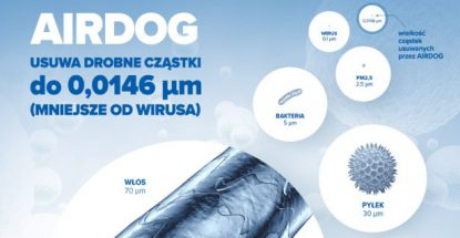 Eliminacja wirusów przez oczyszczacze powietrza Airdog X5 i Airdog X8